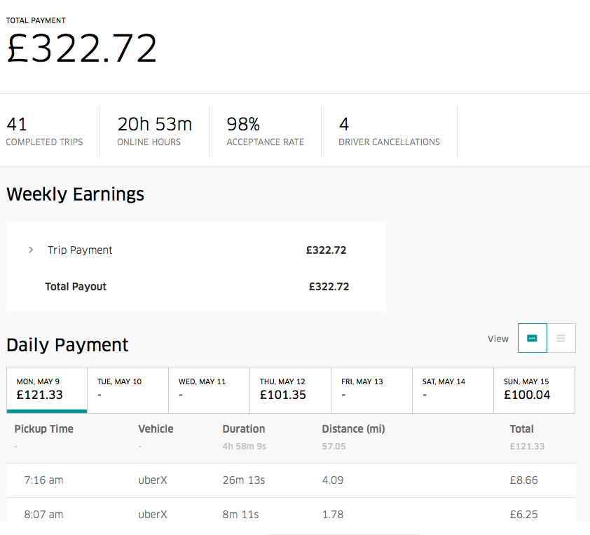 Uber driver earnings in London