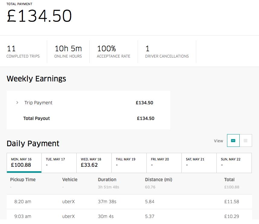 London Uber driver earnings