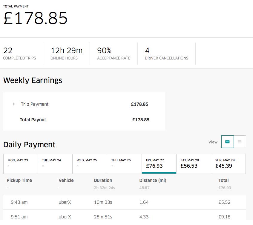 Uber Driver Earnings Or 2016